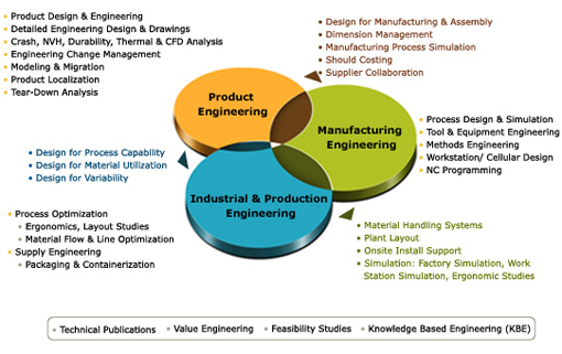 Geometric Engineering services and solutions portfolio